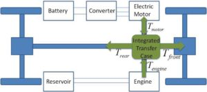 Concurrent Design of Automotive Sub-System Controllers