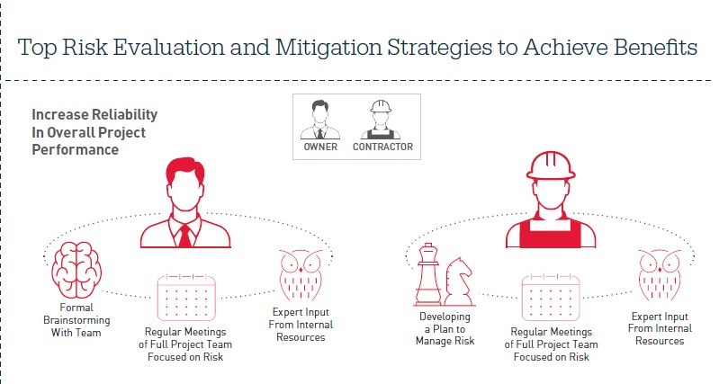 Risk evaluation and mitigation