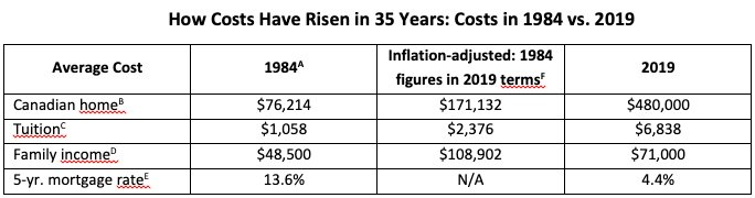 How Costs Have Risen Chart