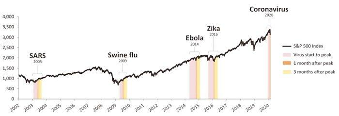 Chart - Coronavirus and the Markets