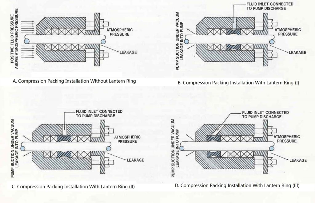 Packing Installation Diagrams