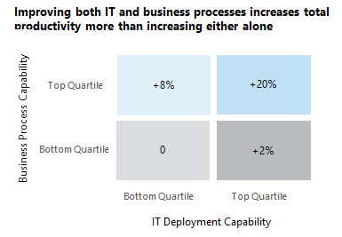 improving both IT and business processes
