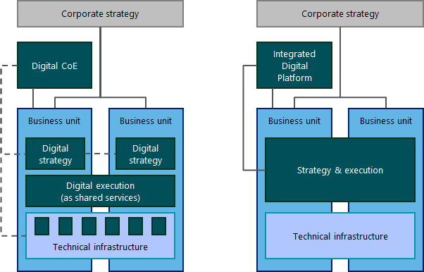 Accenture example of a digital operating model