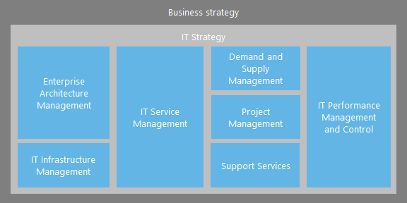 Traditional IT operating model
