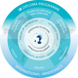 diplomaprogramme-model