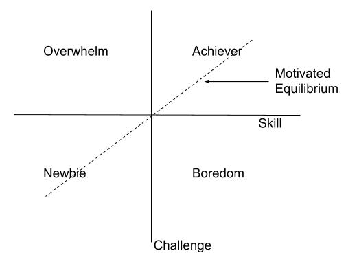 Motivated Equilibrium