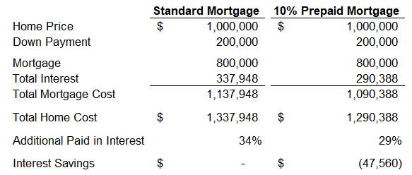 Mortgage Loan Prepayment Calc