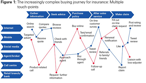 customer experience for buying an insurance