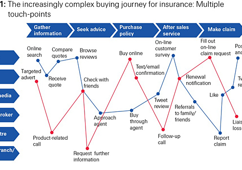 how complex the purchase of insurance has become