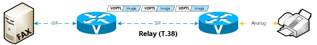 Overcoming the challenges of T.38 for Faxing over SIP