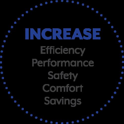 Increase: Efficiency, Performance, Safety, Comfort, Savings