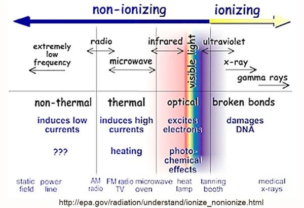 Ionizing
