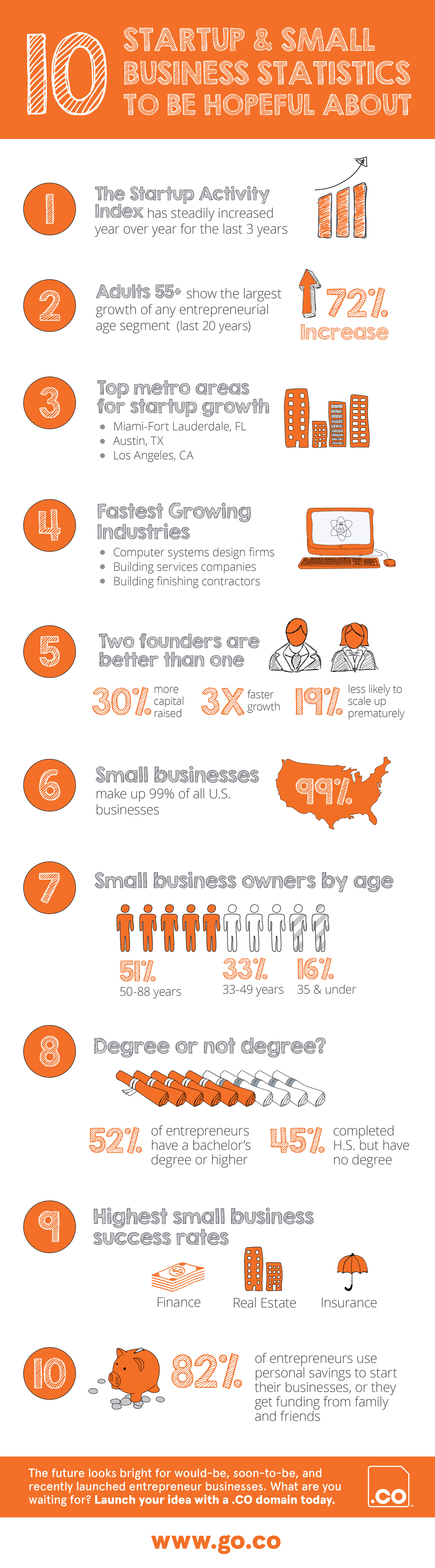 DotCO_infographic_StartUp and Small Business_v1