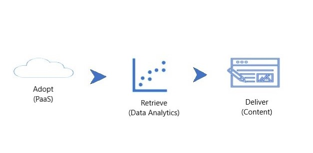 The Scope of Data Driven Content for the purpose of Marketing and Sales.