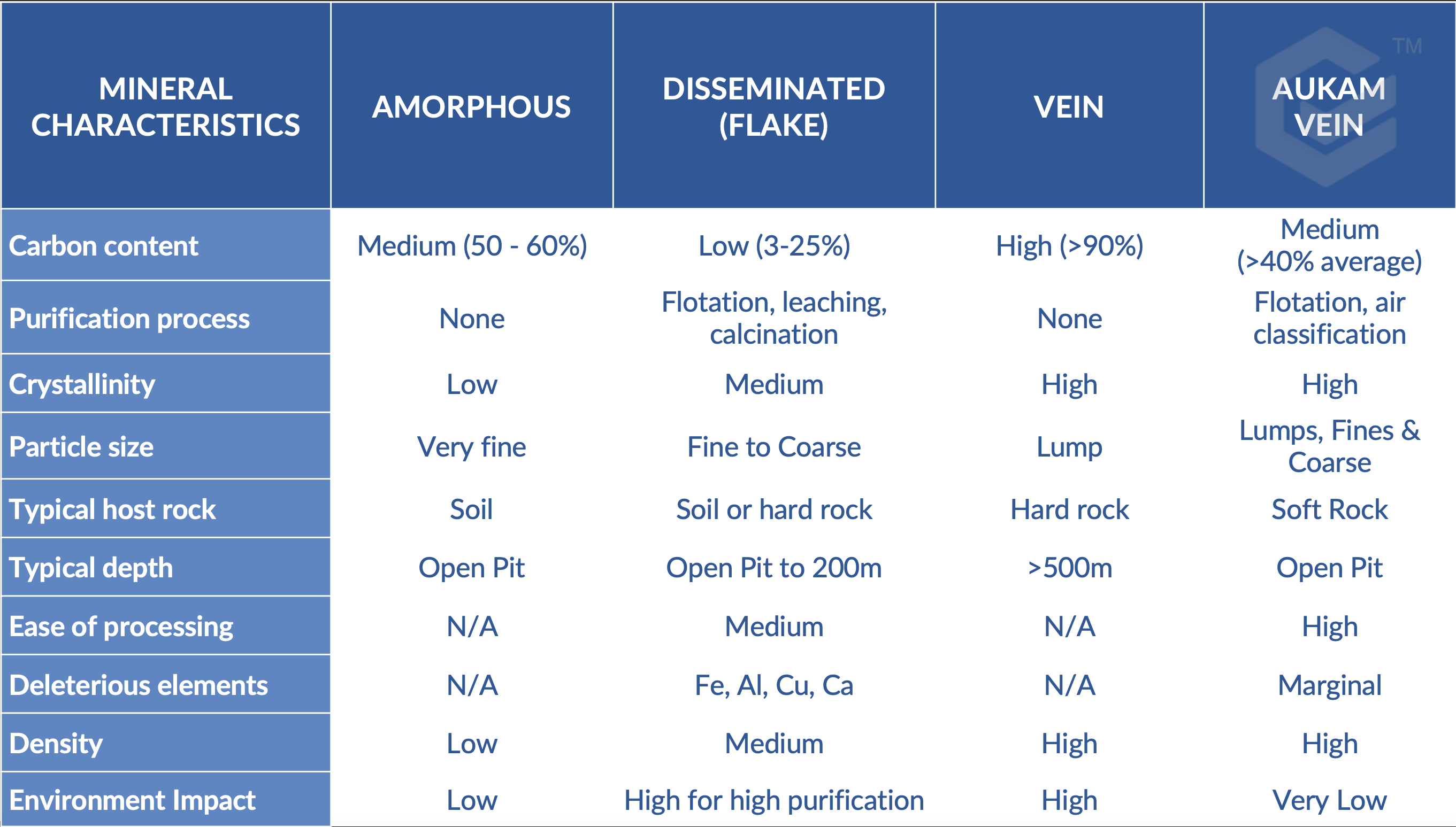 Natural vein, amorphous, and flake comparison for Aukam Vein Graphite project