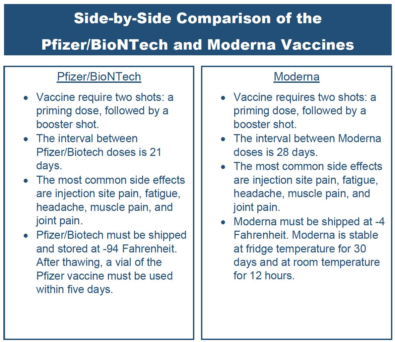 Pfizer vs. Moderna vaccines