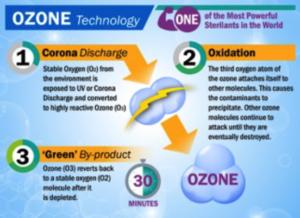 ozone-generator-chart