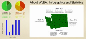 A quick look at who we are and where we came from for the 2015 WJEA Summer Workshop.