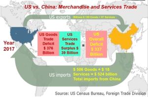 US trade deficit with China 2017