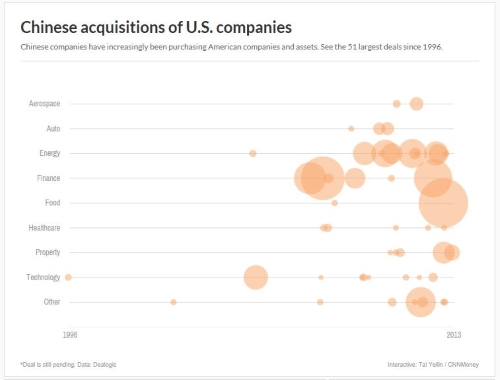 Chinese acquisitions of US companies