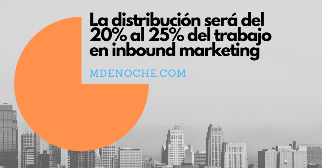 Cómo distribuir contenidos de manera orgánica en inbound marketing