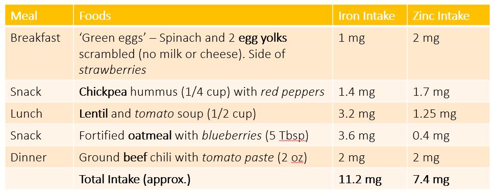 Sample meal - Iron intake