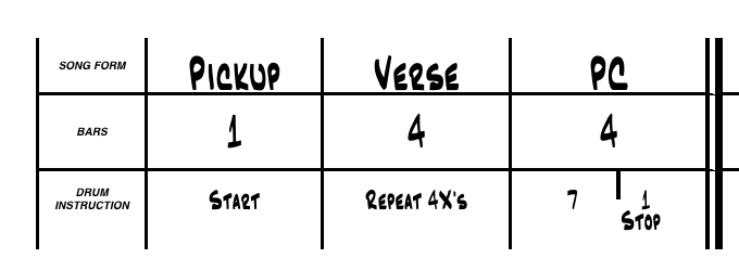 How to Add repeat to chart