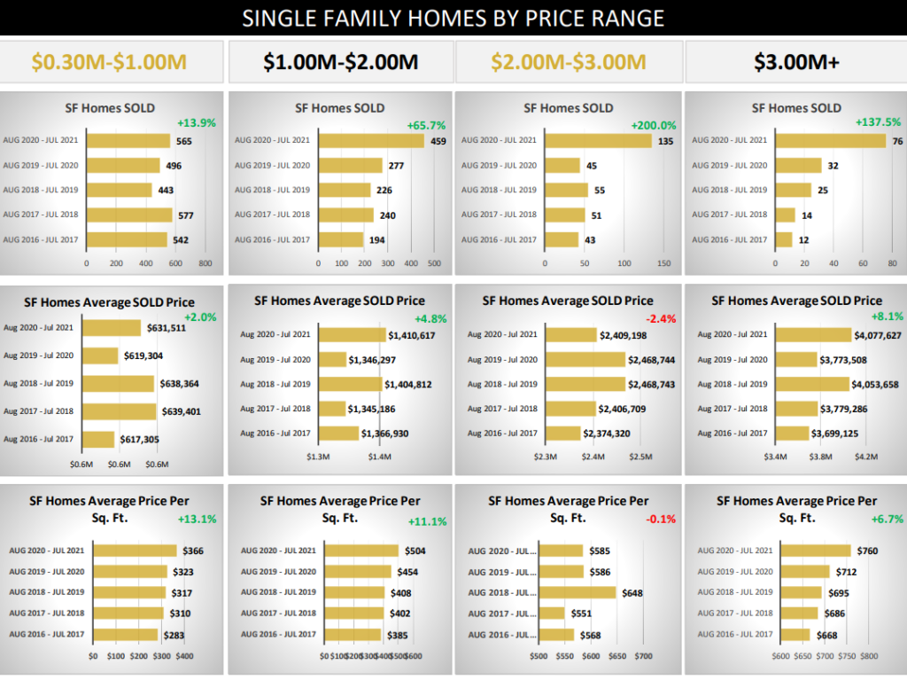 Market Report for Single Family Homes by Price in Summit and Park County
