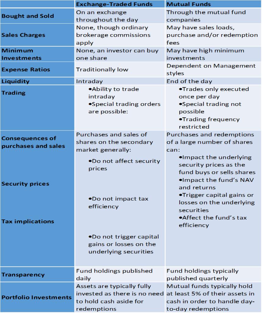 ETFs vs. Mutual Funds