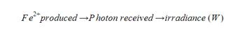 Conversion principle of Iron to Photons