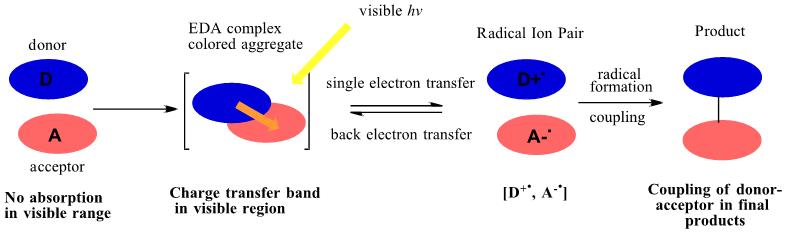 Electron Donor-Acceptor EDA complexes figure 2