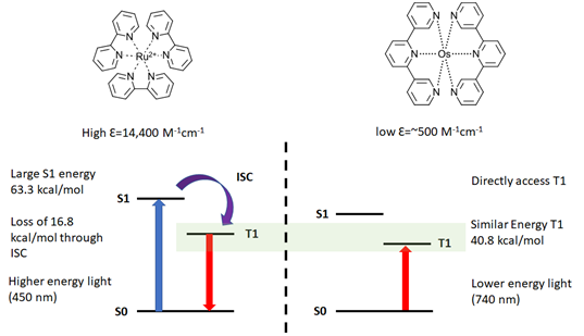Comparing traditional metal photoredox with Near-IR Os(II) systems in red light photochemistry