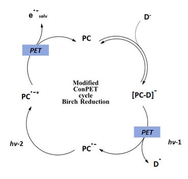 Modified ConPET mechanism