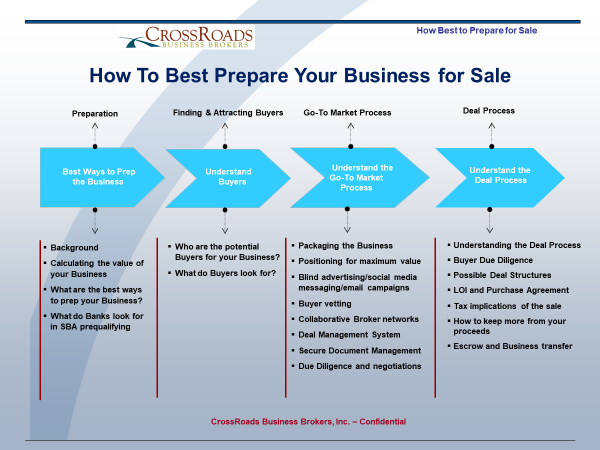 Prepare your business for sale