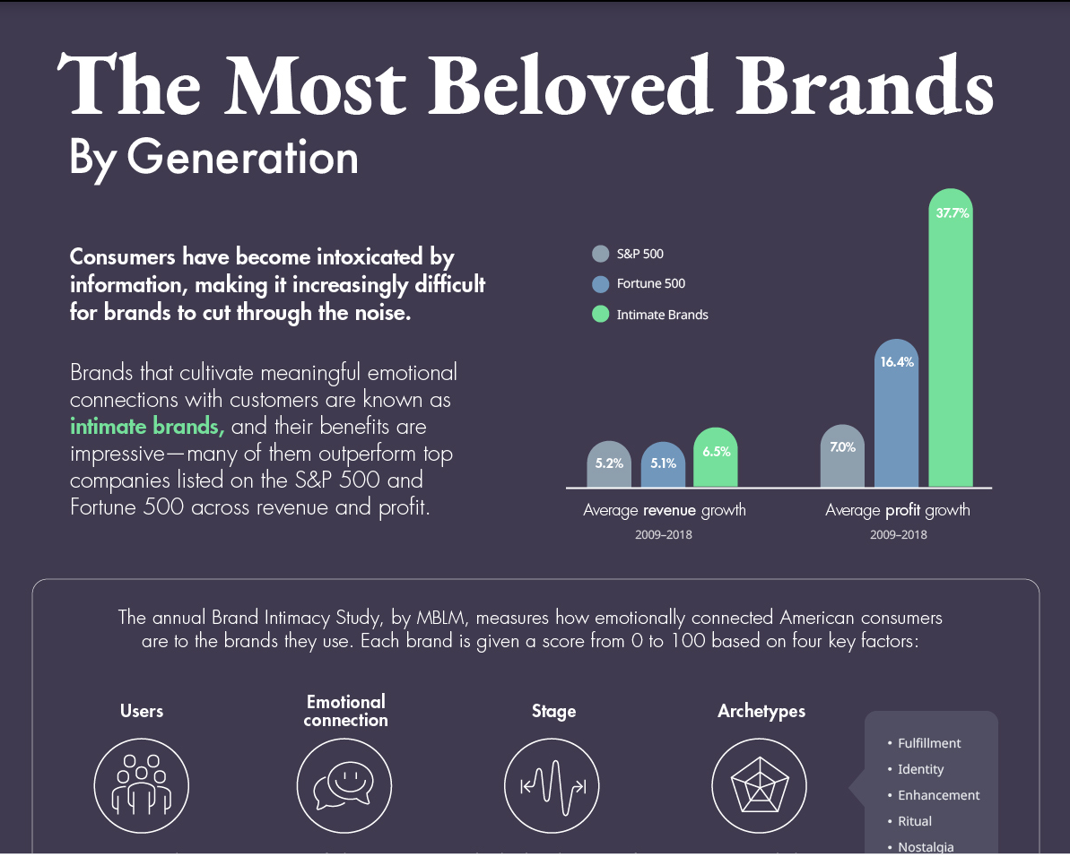 most beloved brands chart