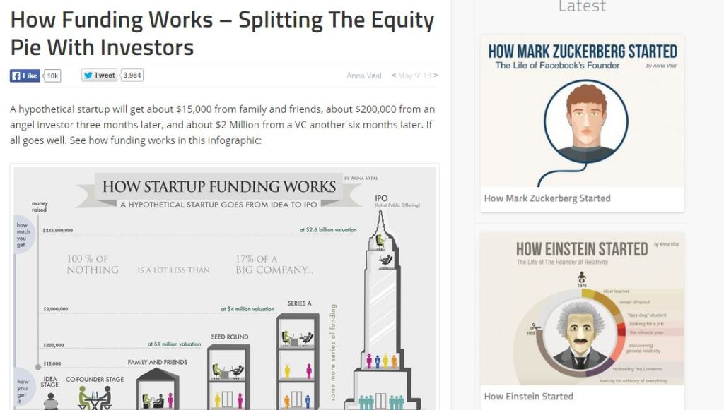 How Funding Works – Splitting The Equity Pie With Investors