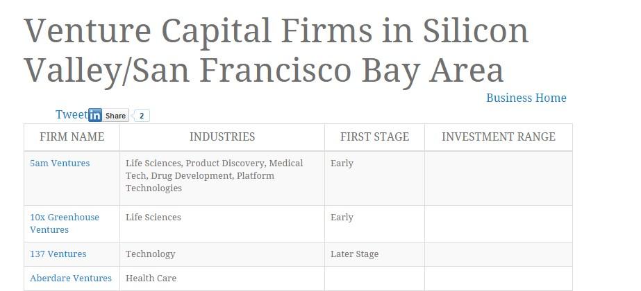 Venture Capital Firms in Silicon Valley/San Francisco Bay Area