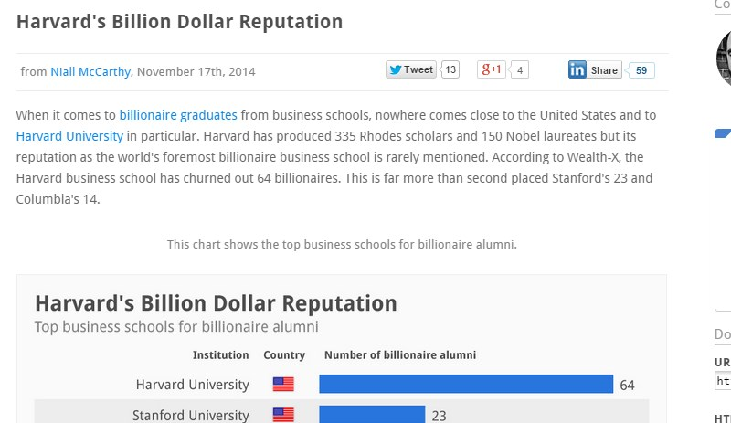 Harvard's Billion Dollar Reputation
