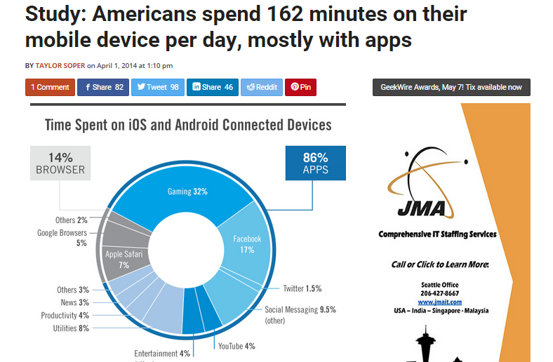 Americans Mobile Devices