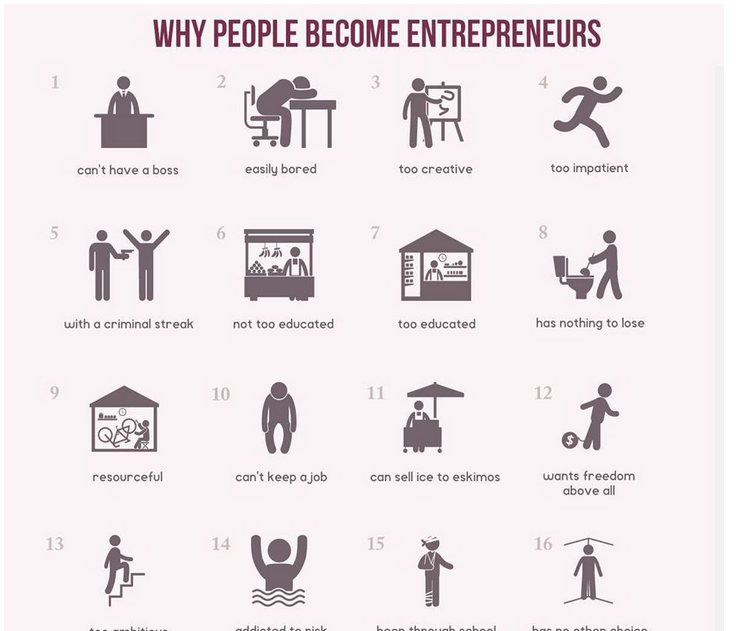 How famous startups were concieved