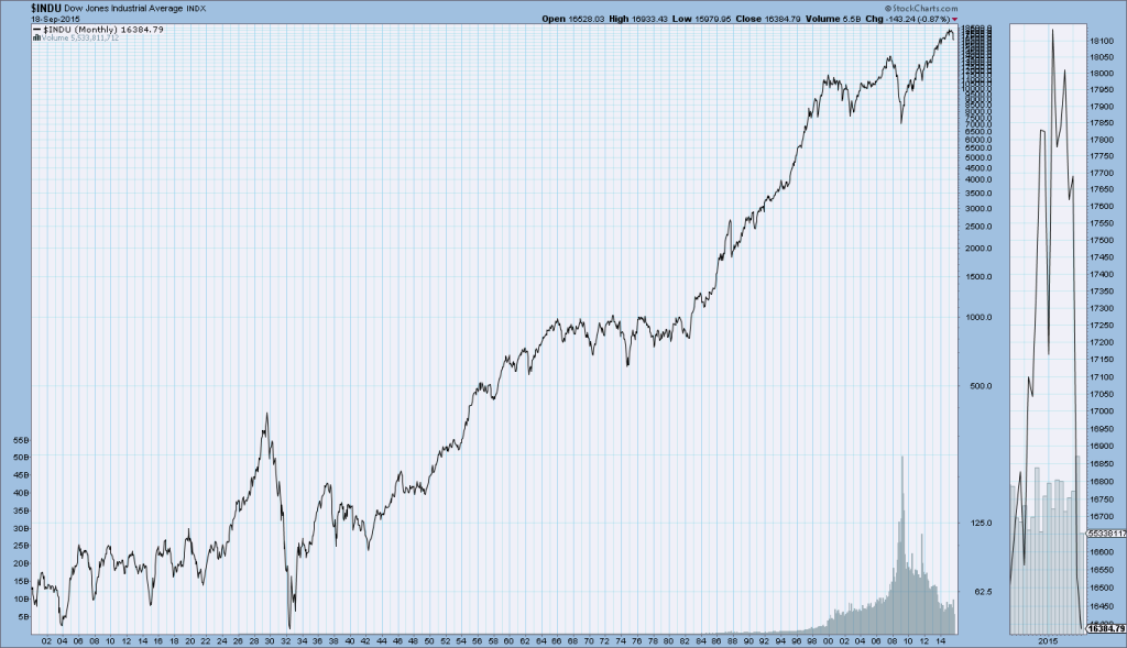 DJIA 1930 to now