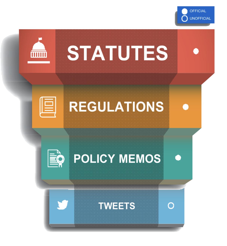 Statutes vs. Regulations vs. Memos vs. Tweets in Immigration Law