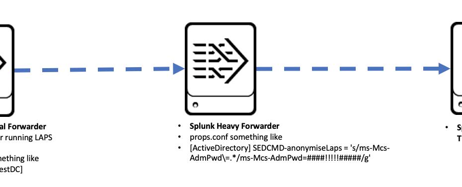 splunk-laps-anonymise-flow