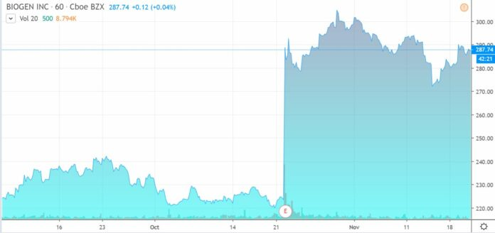 biogen, biotech stock review