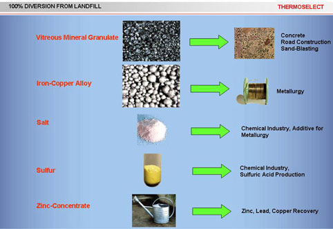 Recycled Products 100% Diverted from Landfill