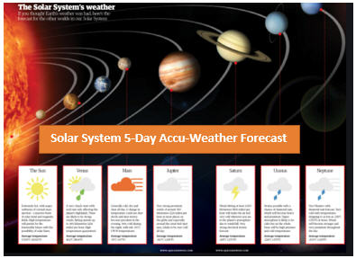 The Five-Day Accu-Weather Solar System Forecast