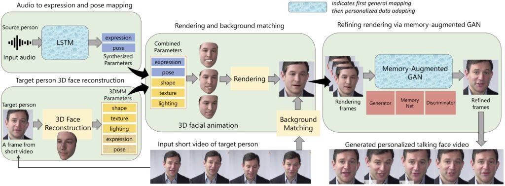 Audio Driven Head Pose
