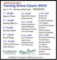 Turning Stone Classic Finals, Shaw vs Morris