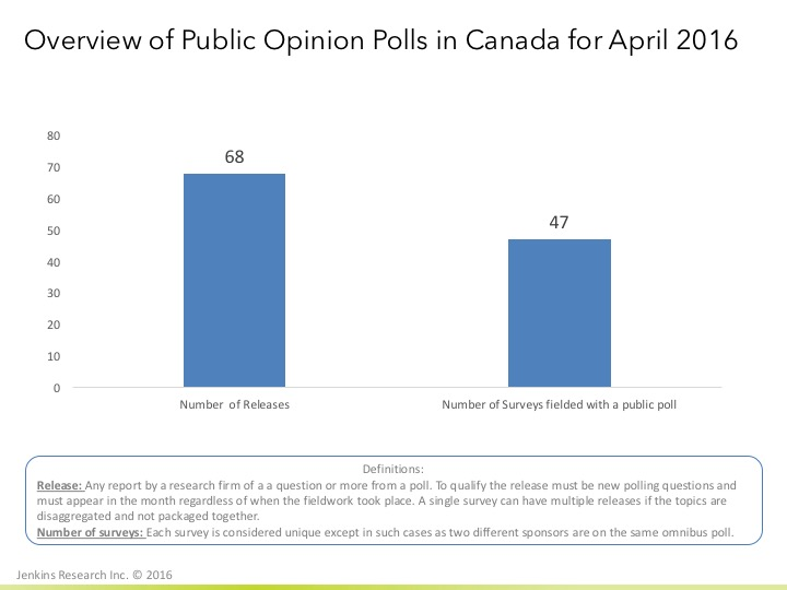 More than 2 polls per day released in Canada in April