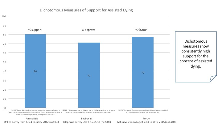The qualified support for assisted dying in Canadian polls